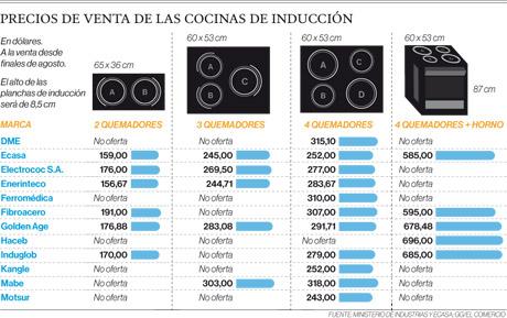 Solo dos empresas producir n las cocinas de inducci n en - Consumo cocina induccion ...