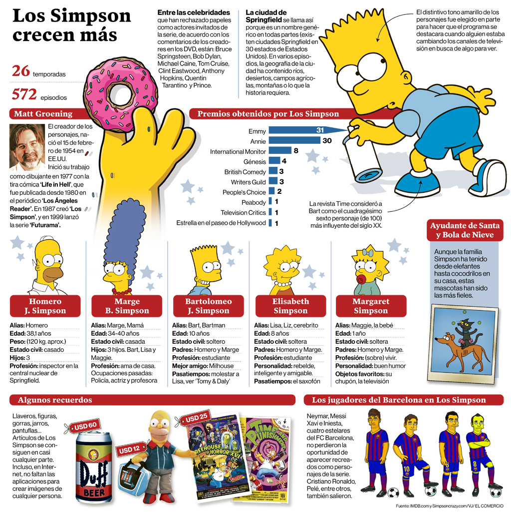 Los simpsons crecen m s el comercio - Simpsons info ...