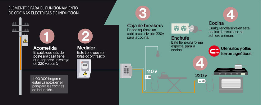 Cocinas a inducci n el comercio - Cocina electrica de induccion ...