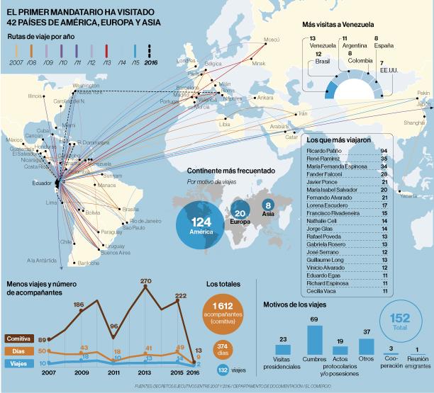 Correa ha visitado 42 países de América, Europa y Asia