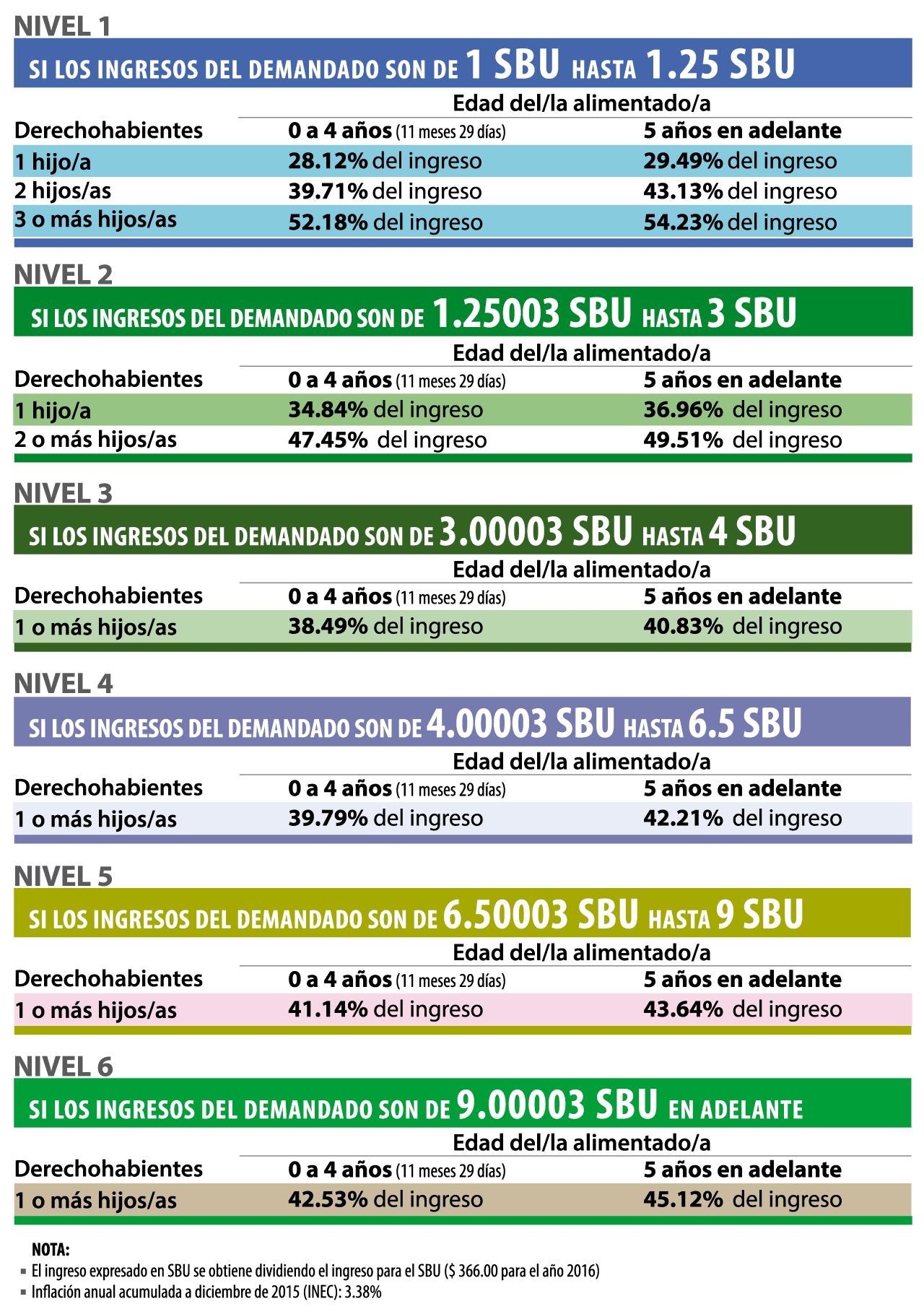 Calculadora de pensiones alimenticias del 2016