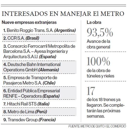 Empresas interesadas en administrar el Metro de Quito. Infografía: EL COMERCIO - Fuente: Metro de Quito