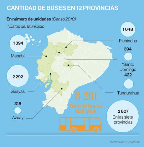 Infografía de la cantidad de buses en varias provincias de Ecuador