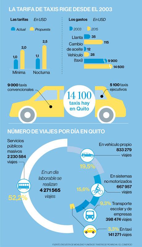 Infografía. La actual tarifa de taxis rige desde el 2003