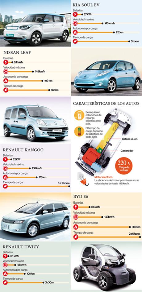 Infografía con modelos de autos eléctricos y características de estos vehículos