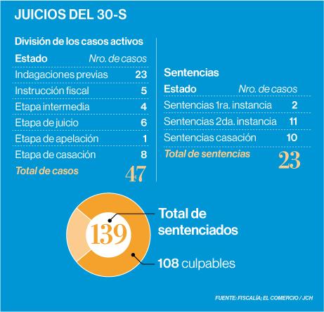 Casos activos y sentencias del 30s