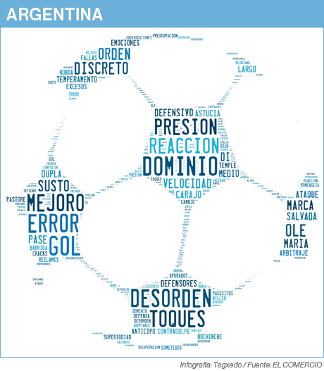 Nube de palabras sobre Argentina en el partido amistoso contra Ecuador.