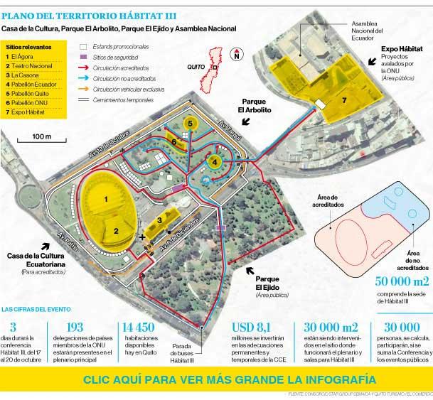 Infografía del plano del territorio Hábitat III