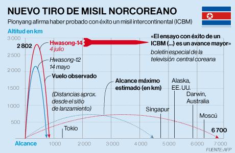 Infografía del misil de Corea del Norte Hwasong-14 y alcances de misiles ICBM o intercontinentales en AFP