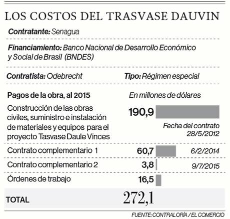 Detalle de los costos del trasvase Dauvín