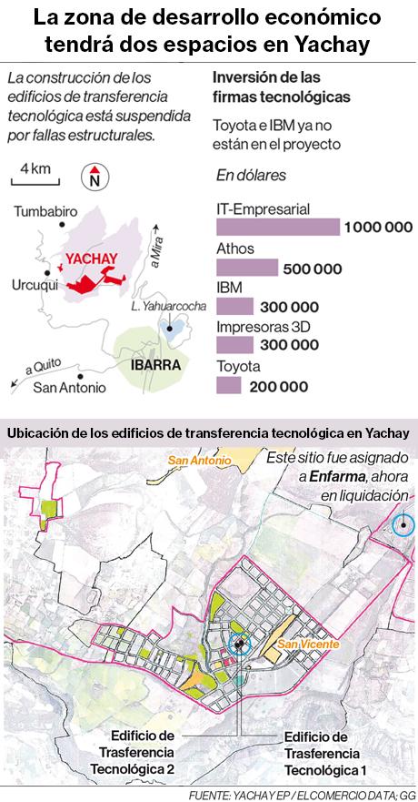La zona de desarrollo económico tendrá dos espacios en Yachay