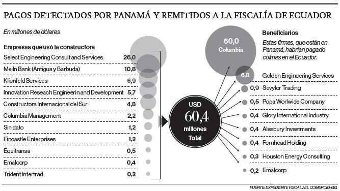 Infografía con el detalle de los pagos detectados por Panamá y remitidos a la Fiscalía de Ecuador. Fuente: Expediente fiscal