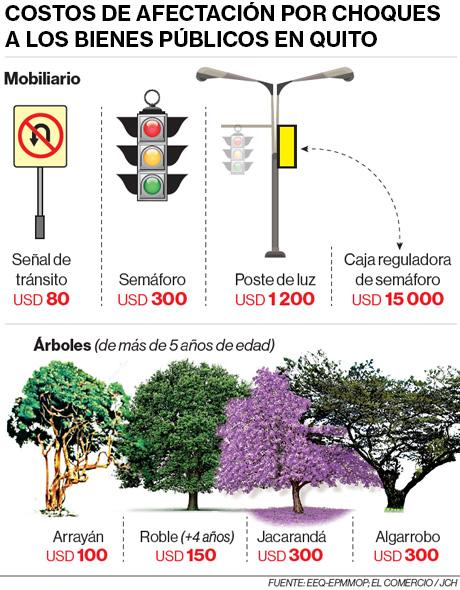 Infografía de los costos de afectación por choques a los bienes públicos en Quito. Fuente: EEQ-EPMMOP