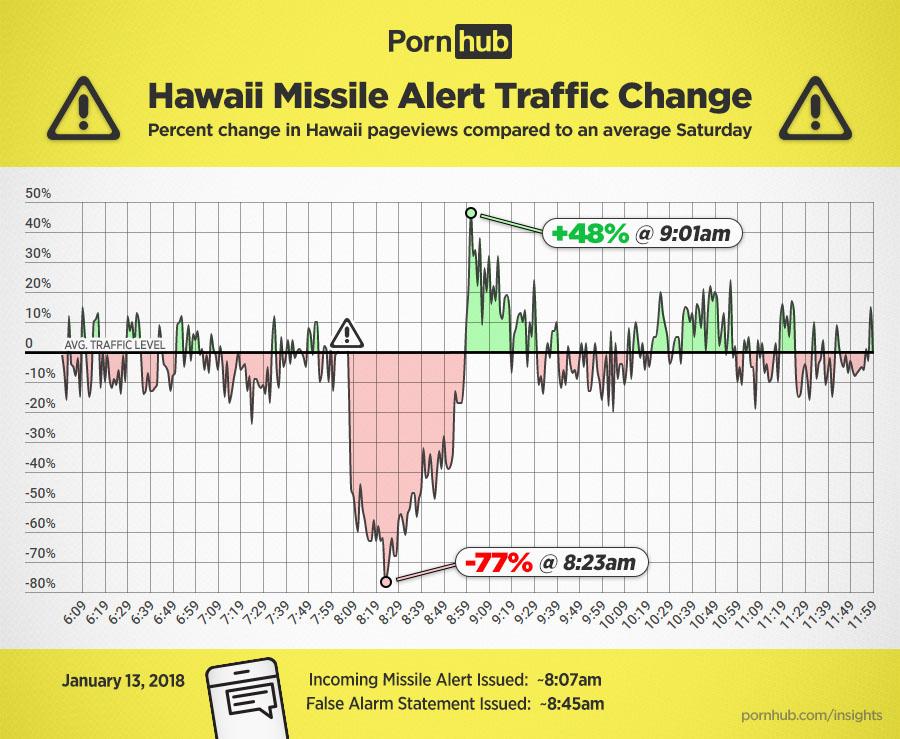 Estadísticas de Pornhub en Hawaii