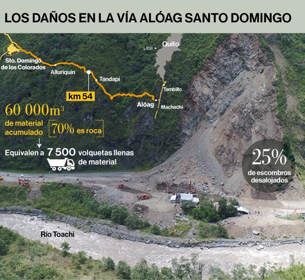 Infografía con los daños en el kilómetro 54 de la vía Aloag - Santo Domingo.