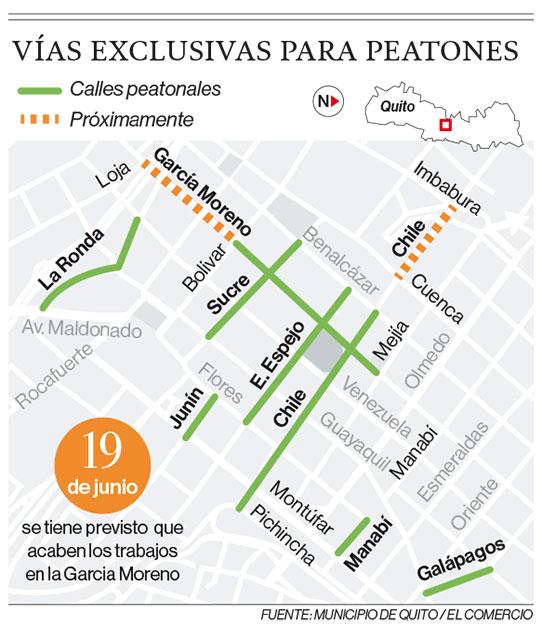 Infografía de las vías exclusivas actuales y planificadas para los peatones en el Centro Histórico de Quito. Fuente: Municipio de Quito