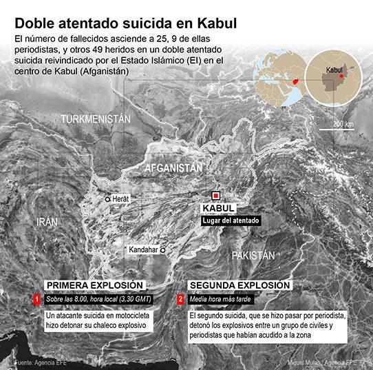 Infografía de los dos atentados en Kabul, Afganistan este 30 de abril del 2018. Fuente: EFE