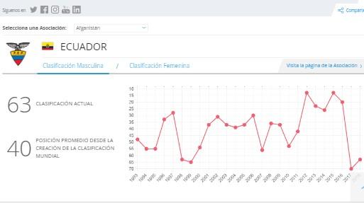 Clasificación general de la etapa 12 de la Giro de Italia. Clasificación de la Selección de Ecuador de mayo de la FIFA. Ecuador asciende un puesto y se ubica en el puesto 63. Captura es.fifa.com