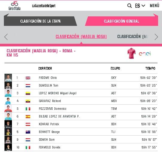 Clasificación general de la Giro de Italia. Carapaz se mantuvo como mejor cuarto este 27 de mayo del 2018. Captura Giroditalia.it