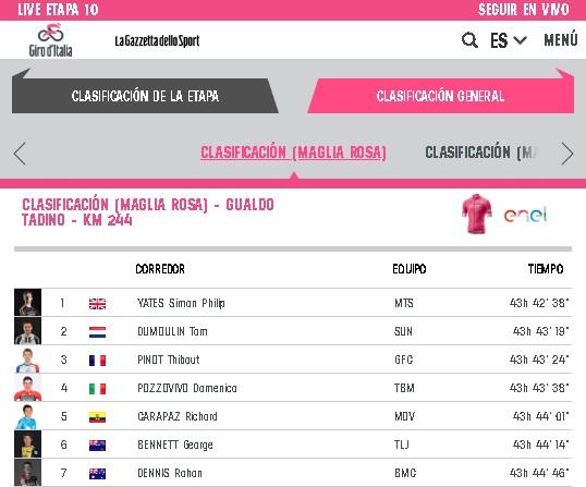 Clasificación general de la etapa 10 de la Giro de Italia. Carapaz subió al 5 puesto tras llegar entre los punteros este 15 de mayo del 2018. Captura Giroditalia.it