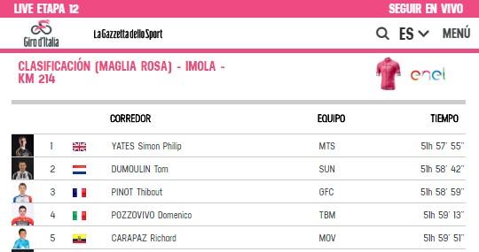 Clasificación general de la etapa 12 de la Giro de Italia. Carapaz se mantuvo en el quinto puesto tras llegar entre los punteros este 17 de mayo del 2018. Captura Giroditalia.it