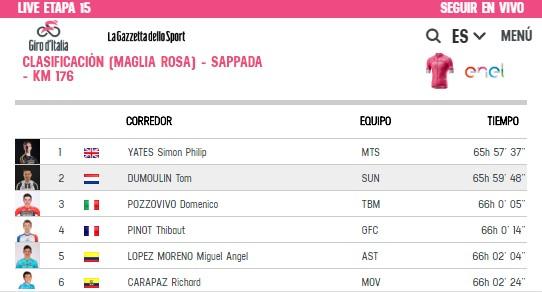 Clasificación general de la etapa 15 del Giro de Italia. Carapaz recuperó un puesto tras llegar entre los punteros este 20 de mayo del 2018. Captura Giroditalia.it. Captura Giroditalia.it