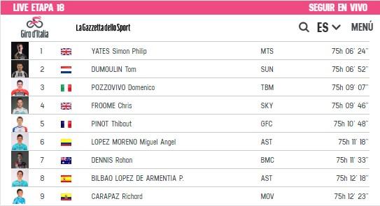 Clasificación general de la etapa 18 del Giro de Italia. Carapaz se mantiene en el top ten este 24 de mayo del 2018. Captura Giroditalia.it. Captura Giroditalia.it. Captura Giroditalia.it