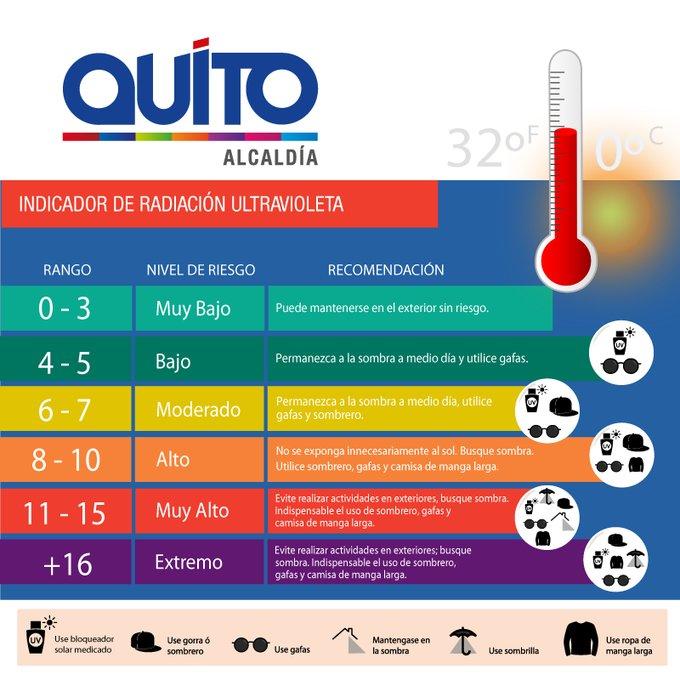 Quito soporta niveles altos de radiación UV
