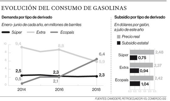 Ecopaís es la gasolina con más demanda