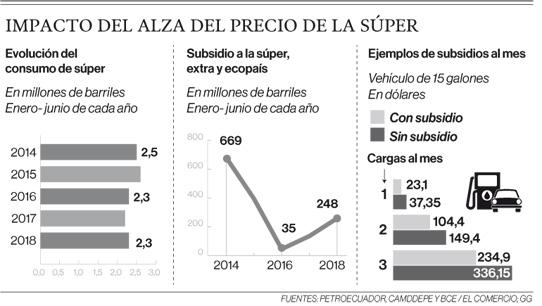 El subsidio a la súper le cuesta al Fisco USD 144 millones anuales