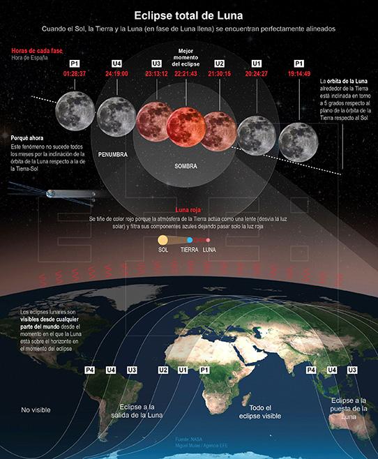Detalle del eclipse total de luna de este 27 de julio del 2018 donde el satélite de la tierra se tornará rojizo. Infografía: EFE