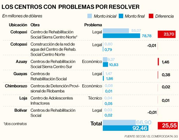 Lista de los centros de rehabilitación con problemas por resolver por el Gobierno