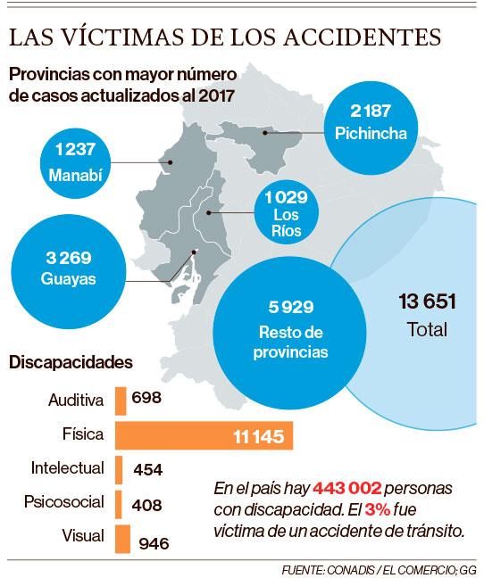 Provincias con mayor número de casos de víctimas de accidentes en 2017. Fuente: Conadis