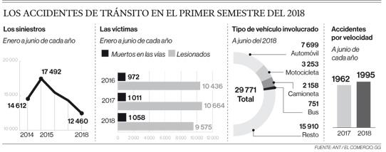 Exceso de velocidad e impericia causan más fallecidos este año