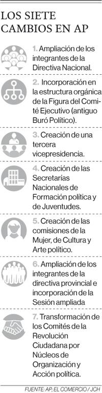 Alianza País busca reconciliarse con las izquierdas
