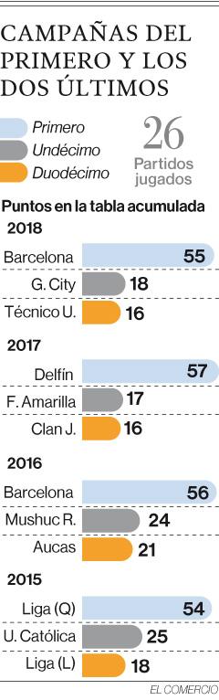 Criterios divididos sobre 16 clubes en la A