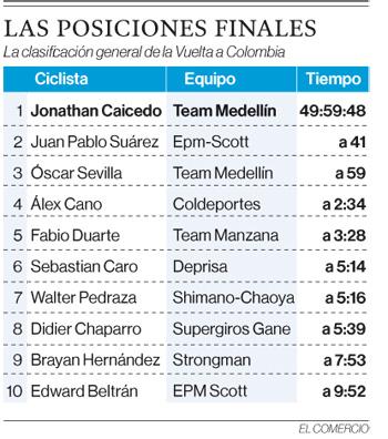 Jonathan Caicedo se consagró campeón en la Vuelta a Colombia