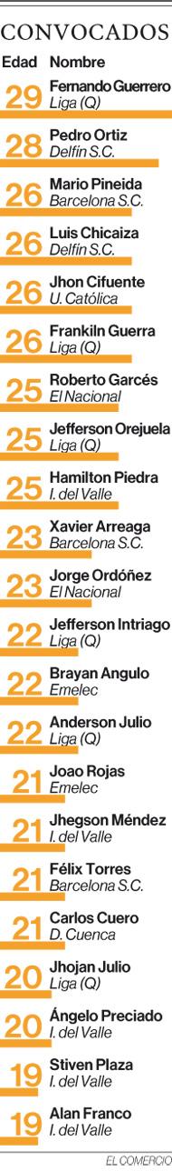 Bolillo Gómez rejuvenece a la Tri en su primera lista