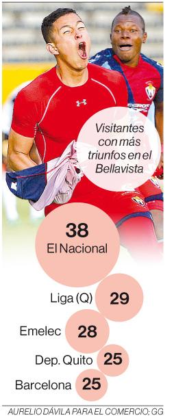 El Nacional ganó a Técnico Universitario y se recupera en la tabla de posiciones