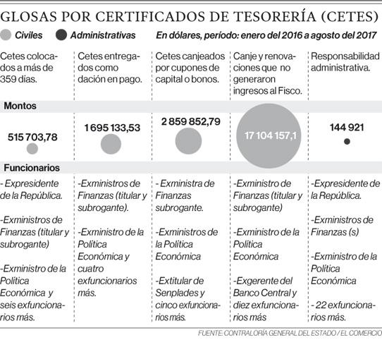 Predeterminación de glosas por USD 22,3 millones por Cetes