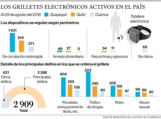 La aplicación del grillete está suspendida en el Ecuador