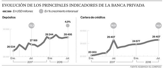 Menor liquidez fiscal impacta en el crecimiento de depósitos bancarios