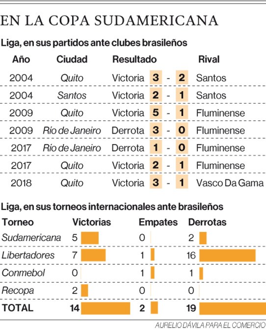 Liga de Quito tiene ventaja ante clubes brasileños en la Copa Sudamericana