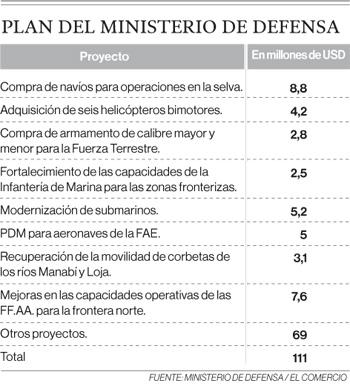 USD 111 millones para fortalecer a las Fuerzas Armadas del Ecuador
