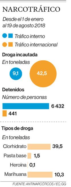 Según Antinarcóticos, el consumo de marihuana aumentó en Ecuador