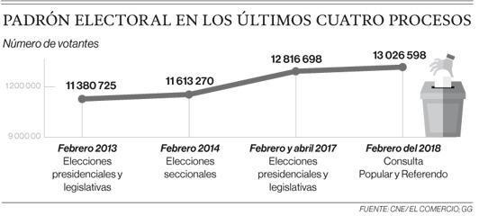 El Consejo Nacional Electoral tiene 86 días para depurar el padrón