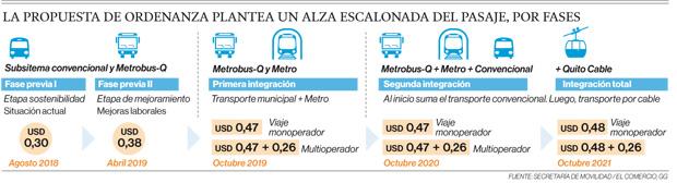 Definiciones sobre taxis y tarifas de bus se dilatan en Quito