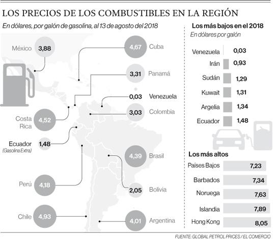 Países petroleros, los que más subsidian los combustibles
