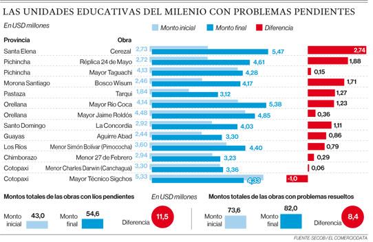 USD 19,9 millones más costaron 25 escuelas