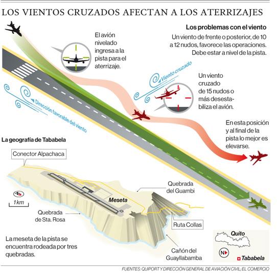 Los vientos dificultaron el aterrizaje de 159 vuelos en el aeropuerto de Tababela